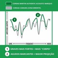 Encordoamento para Violão de Aço Bronze 80/20 Marquis Silked Tensão 10/47 MA175S Martin